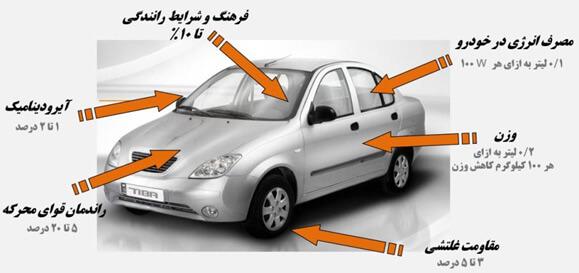 کاهس مصرف بنزین